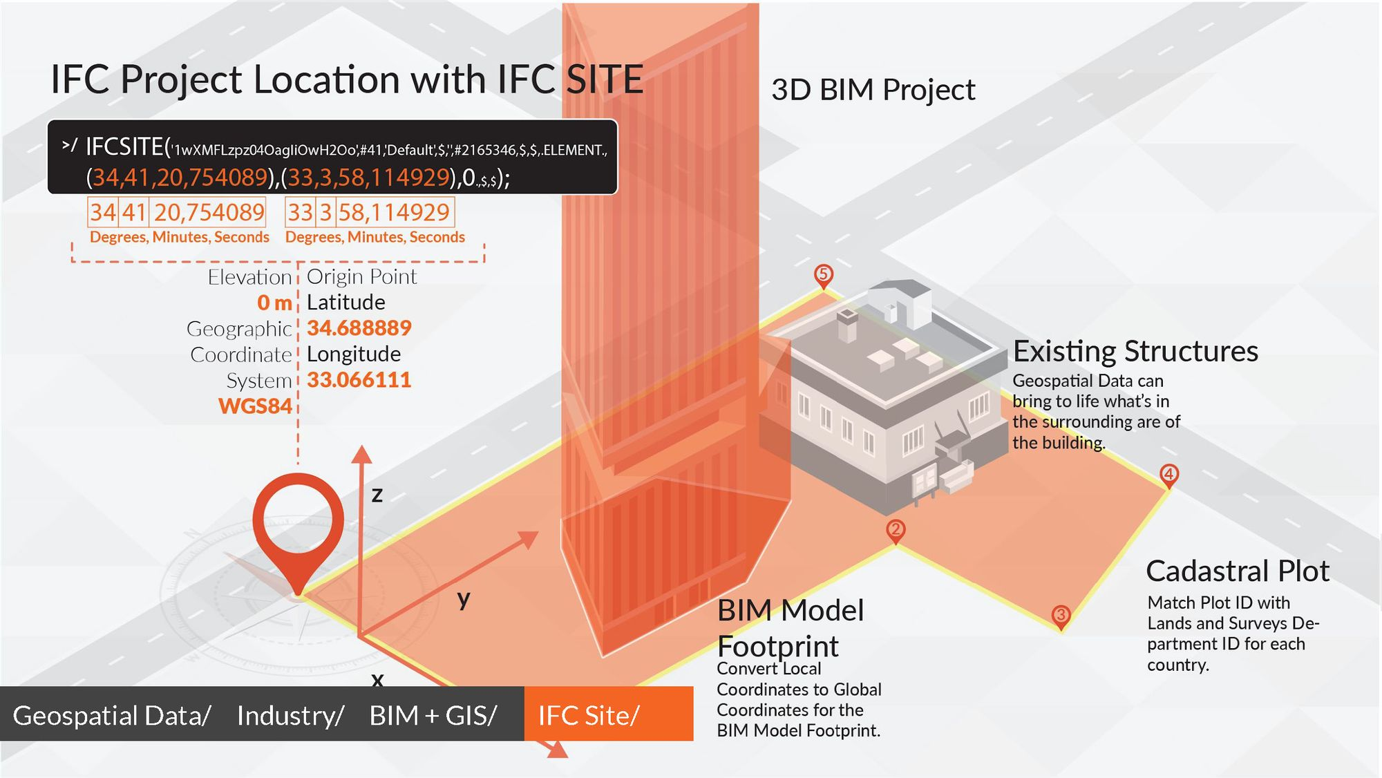 Geospatial Data and its implementation in BIM.